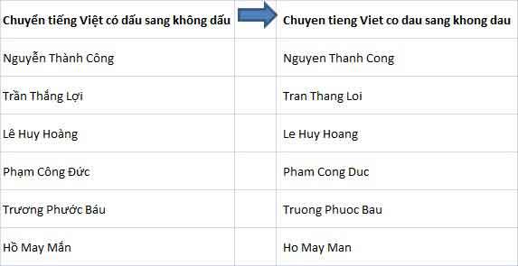chuyển tiếng Việt có dấu sang không dấu