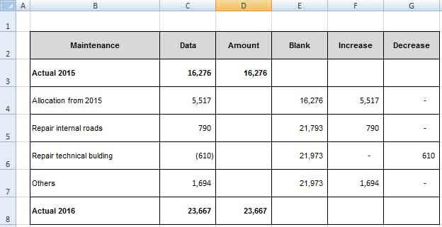 Vẽ biểu đồ waterfall phân tích biến động doanh thu, chi phí và lợi nhuận