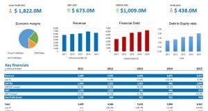 Đọc và phân tích báo cáo tài chính